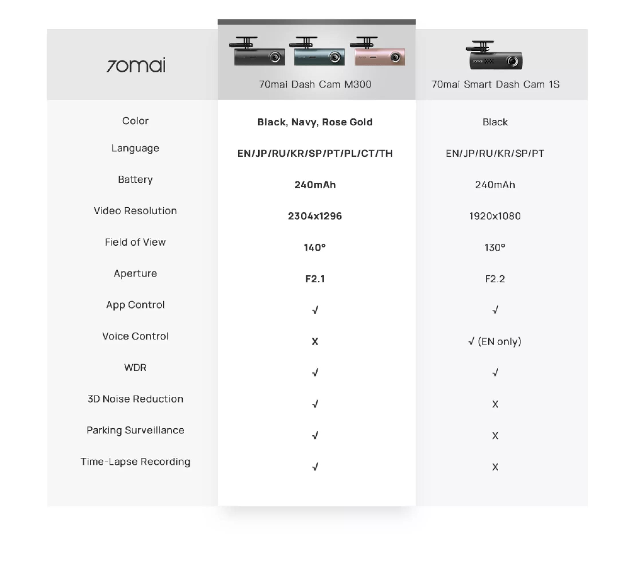 So sánh 70mai M300 và 70mai smart dash cam 1S
